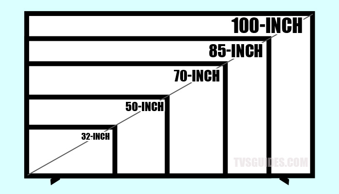 100-inch TV compares with some of the most popular screen sizes